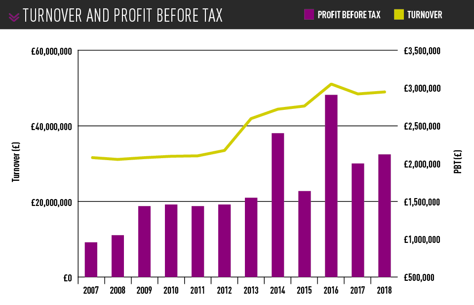 Mitchell Group turnover and profit before tax