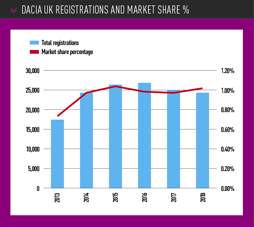 Dacia UK registrations