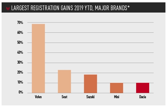 LARGEST REGISTRATION GAINS 2019 YTD, MAJOR BRANDS*