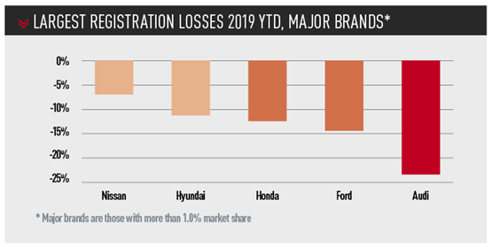 largest REGISTRATION losses 2019 ytd, major brands*