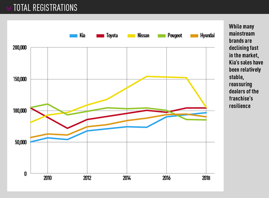 total registrations Kia vs rivals