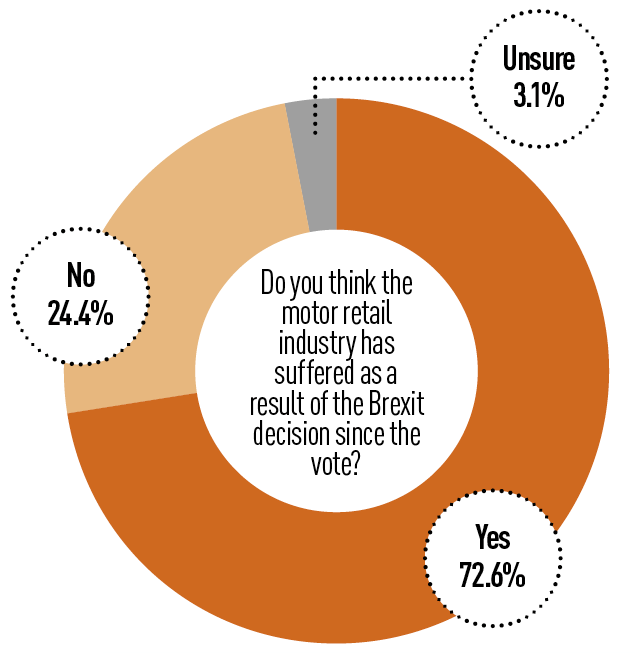 AM Brexit poll 2019: Has the motor retail industry suffered
