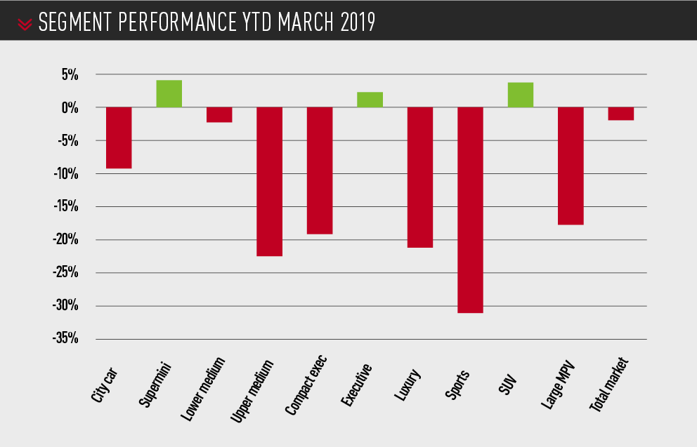 New car segment performance YTD March 2019
