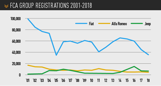 FCA Group registrations 2001-2018