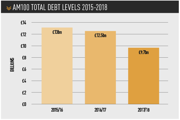am100 total debt levels 2015-2018