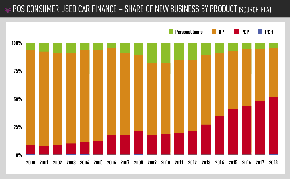 POS consumer used car finance - share of new business by product (Source: FLA)