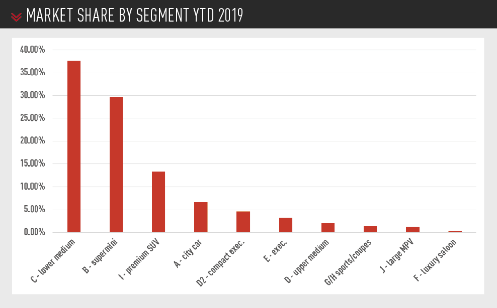 UK new car market share by segment ytd 2019