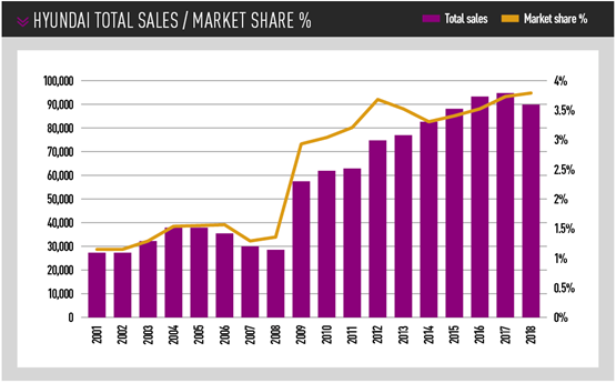 Hyundai sales and market share
