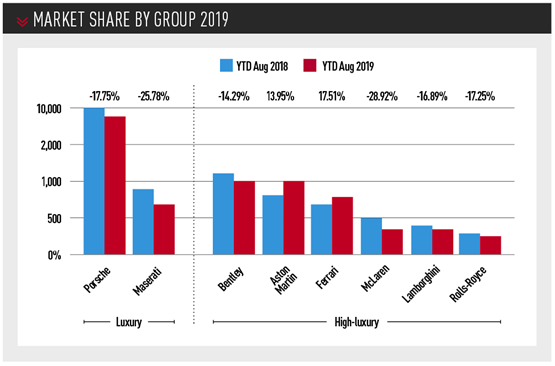 Luxury car UK market share by group 2019