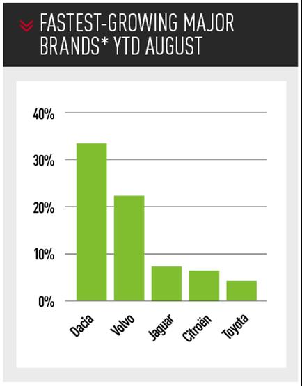 fastest-growing UK major car  brands* ytd august 2019