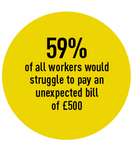 59% of all workers would  struggle to pay an  unexpected bill  of £500
