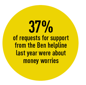 37% of requests for support  from the Ben helpline  last year were about  money worries