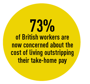 73% of British workers are  now concerned about the  cost of living outstripping  their take-home pay