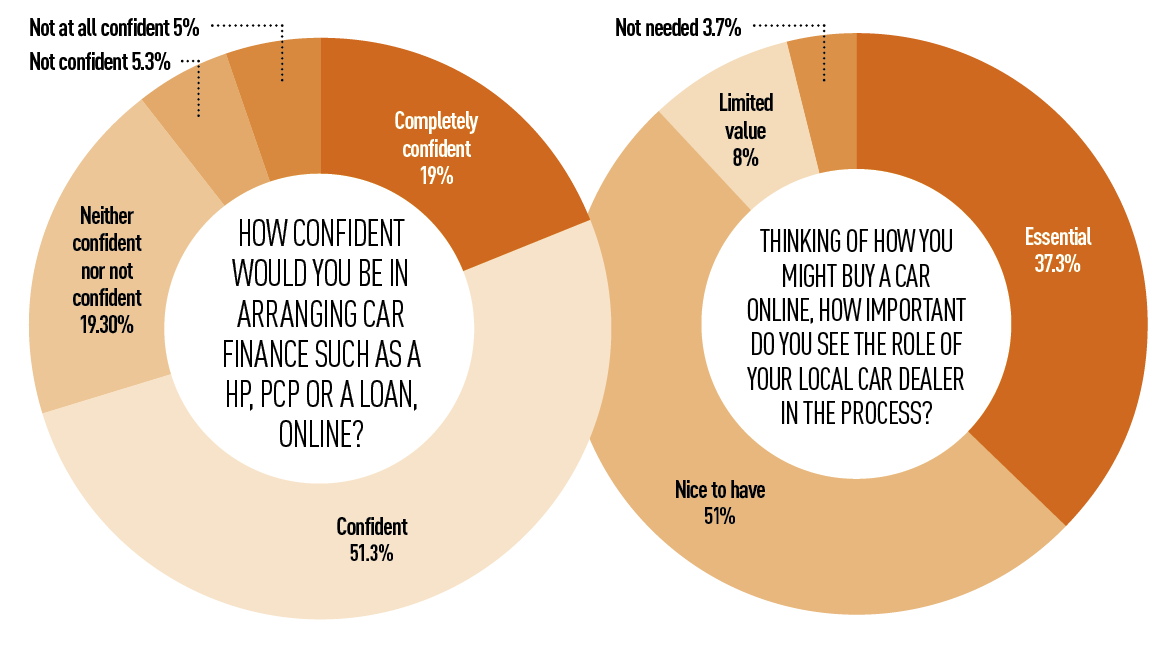 How confident would you be in arranging car finance such as a HP, PCP or a loan, online?