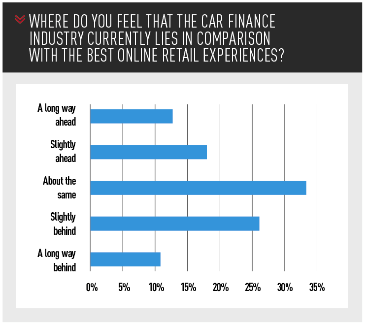Where do you feel that the car finance industry currently lies in comparison  with the best online retail experiences?
