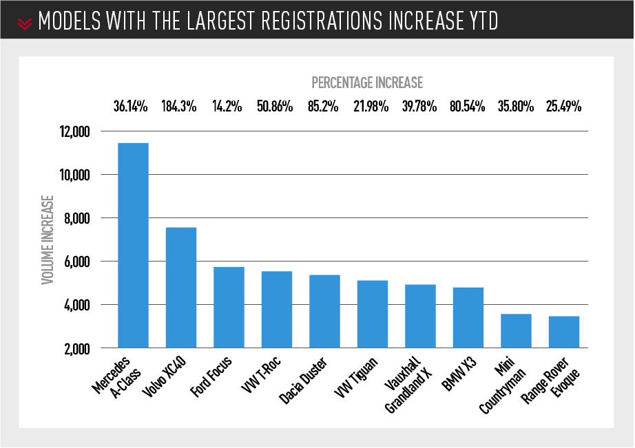 UK car models with the Largest registrations Increase YTD Sept 2019