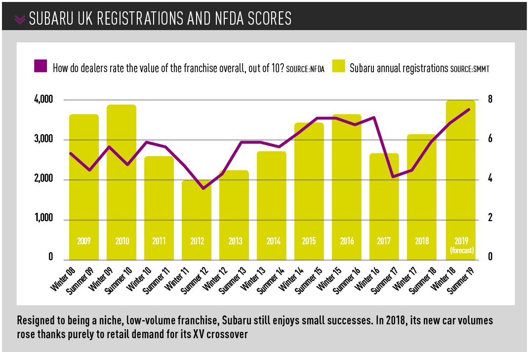 Subaru UK registrations and NFDA Dealer Attitude Survey scores