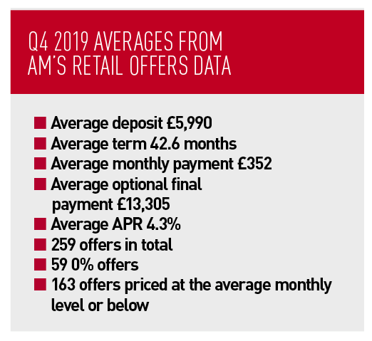 Q4 2019 averages from  AM's retail offers data