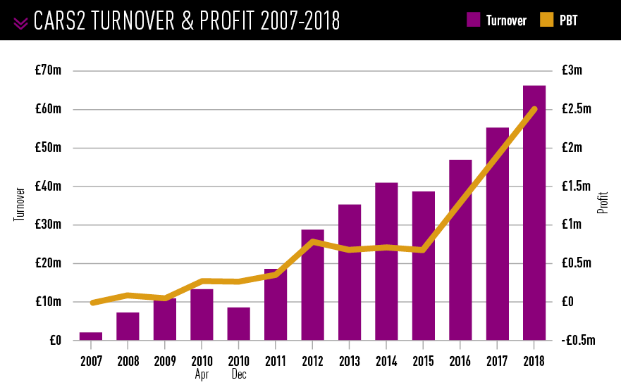 CARS2 turnover & profit 2007-2018