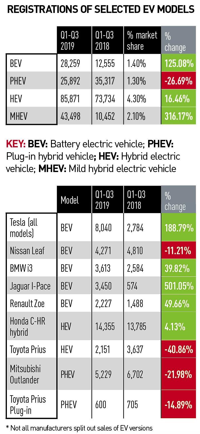 RegistrationS of selected EV models