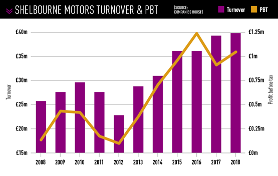 Shelbourne MOtors turnover and profit
