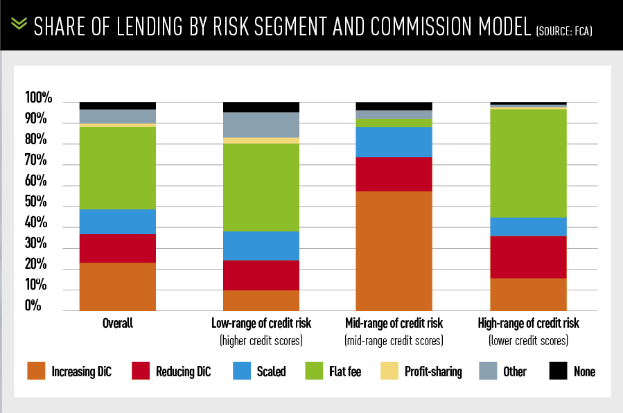 Share of lending by risk segment and commission model (Source: FCA)