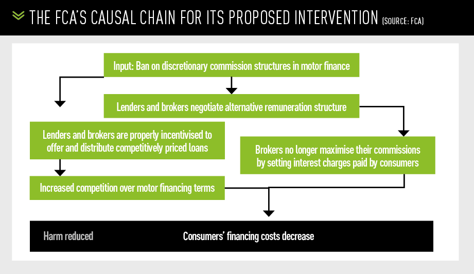 THE FCA's causaL chain for ITS proposed intervention (Source: FCA)