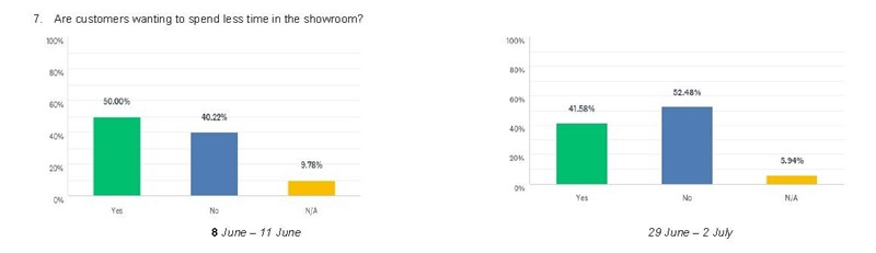 Customers are growing more content in the car showroom environment post-lockdown, NFDA survey data indicates