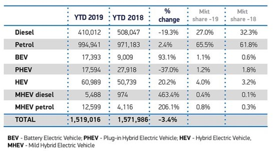 August 2019 UK new car registrations YTD by fuel type