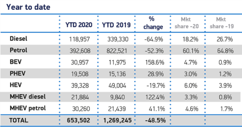 Society of Motor Manufacturers and Traders (SMMT) H1 2020 registrations data by fuel type