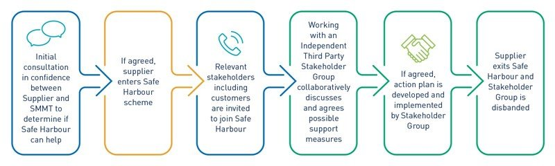 The Society of Motor Manufacturers and Traders' (SMMT) Safe Harbour COVID-19 support scheme process