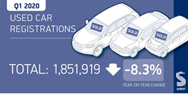 SMMT used car sales data, March 2020