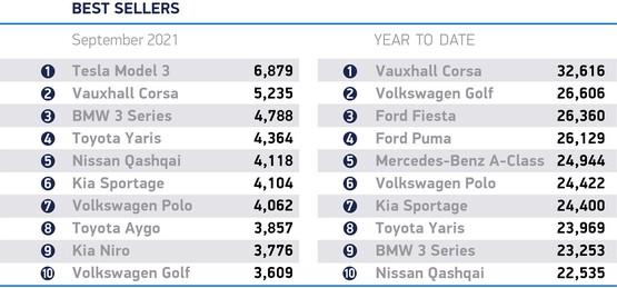UK's best selling new cars, September 2021