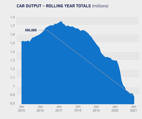 Society of Motor Manufacturers and Traders (SMMT) rolling year UK car production data, January 2021