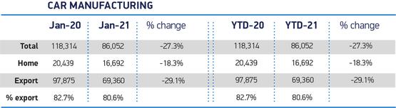 The SMMT's breakdown of UK car production in January, 2021