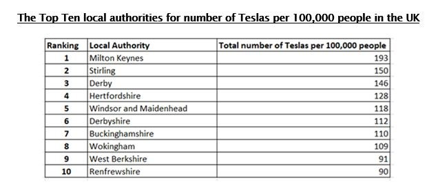 Data from UHY Hacker Young study into the growth of Tesla, identifying UK ownership hotspots