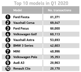 UK's top-selling used cars, March 2020