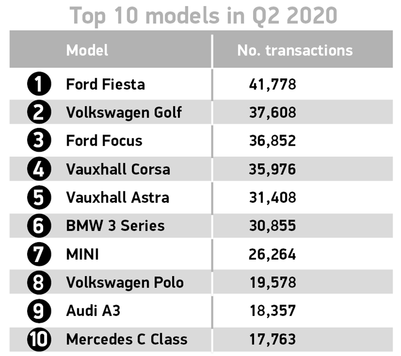 Society of Motor Manufacturers and Traders (SMMT) best selling used cars ranking, Q2 2020