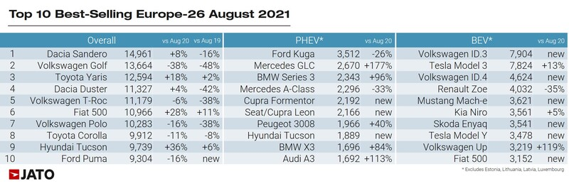 Europe's top 10 best-selling new cars, August 2021 and year-to-date, Jato Dynamics
