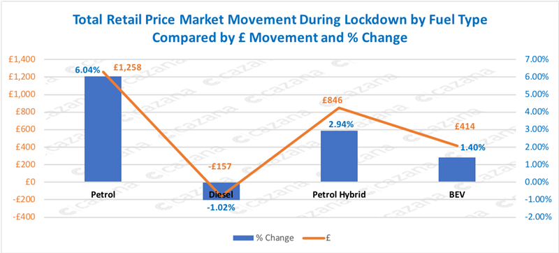 Cazana COVID-19 lockdown used car pricing data by fuel type