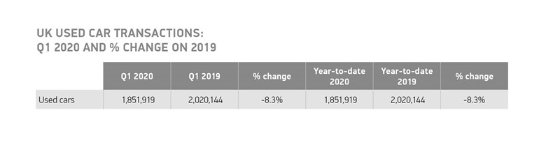 Society of Motor Manufacturers and Traders (SMMT) used car sales data for Q1, 2020