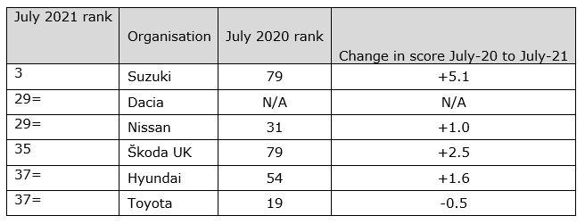 UKCSI customer service rankings in automotive, July 2021