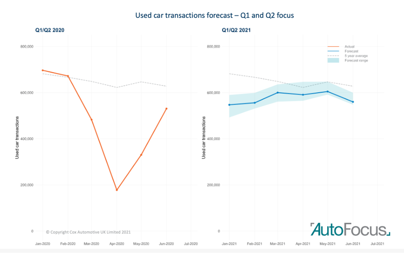 Cox Automotive's used car transaction forcast data: