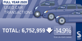 SMMT used car sales data for 2020