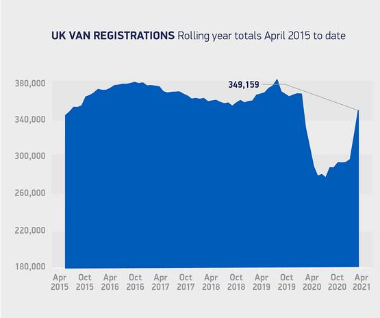 UK van registrations, April 2021 rolling