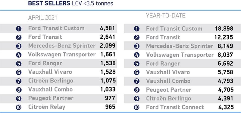 UK's best-selling vans, April 2021