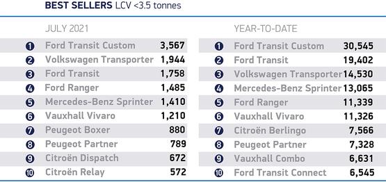 UK's best selling vans, July 2021