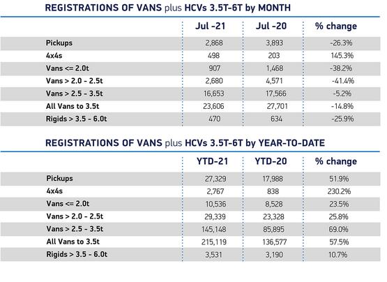SMMT van registrations data for July, 2021