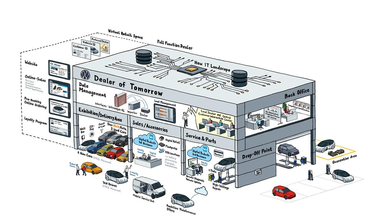 Volkswagen to restructure its dealer network from 3  Manufacturer