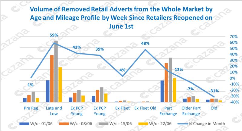 Cazana used advertising data, June 2020